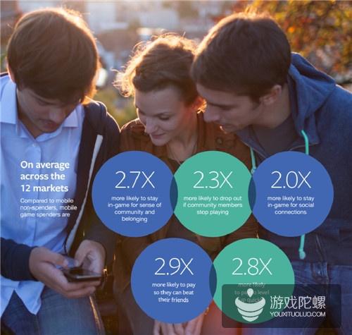 Facebook报告:43%手游玩家已为人父母 女性占比达57%
