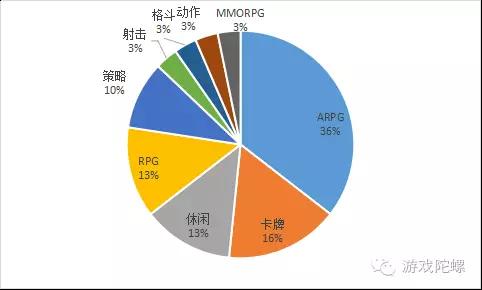 一周新游表:下周新游开测数量回升 ARPG是重点竞争品类