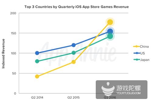 App Annie:第二季度中国iOS游戏市场收入超美国 接近去年同期两倍