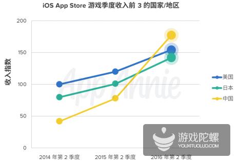 AppAnnie:中国Q2超越美国成全球最大iOS游戏市场
