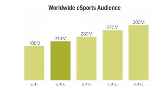SuperData:2016年电竞市场收入接近9亿美元  观众超2亿
