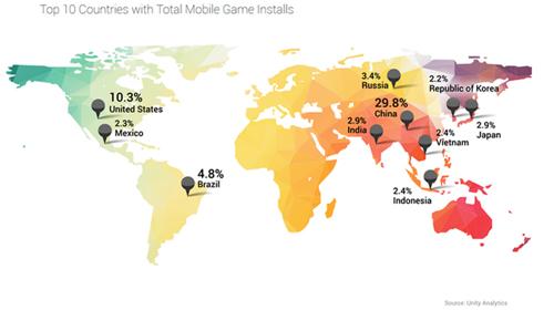 第二季度Unity移动游戏下载44亿次 金砖四国占比41%