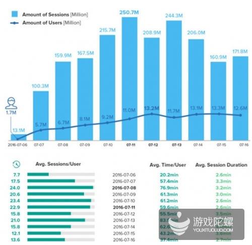 《Pokemon Go》大数据:DAU超Twitter,用户日均使用时长超Facebook