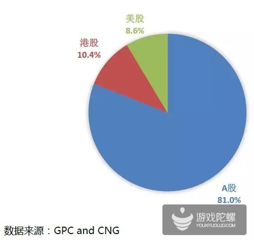 2016上半年游戏收入787.5亿 手游占比47.6%端游占比35.7%