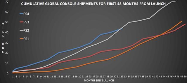 索尼Q1游戏营收3304亿日元 PS4销量增加350万台