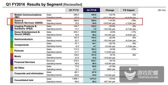 索尼今日在其官网发布了截止2016年6月30日的财年一季度财务报告。尽管受到汇率波动的不利影响,索尼游戏与网络服务部门营业收入同比仍增长14.5%,达3304亿日元,而利润则翻番至440亿日元。  索尼各部门收入对比:游戏与网络服务业务销售额同比去年同期增加14.5%,为增长最多部门  索尼各部门收入对比:游戏与网络服务业务销售额同比去年同期增加14.5%,为增长最多部门  索尼游戏与网络服务部门销售收入达3304亿日元,PS4主机销量增加了350万台,帮助部门利润增至440亿日元,年增长率达126%。索尼公司将该增长归功于PS4软件销售的增加以及PS4主机生产成本的下降。但从整体来看,该公司这个季度业绩并不是很好,公司营业收入仅1.6132万亿日元,同比下滑10.8%;净利润则为212亿日元,同比下滑74.3%。  索尼公司整体业绩状况  索尼公司整体业绩状况  游戏与网络服务部门的销售与收入详情  游戏与网络服务部门的销售与收入详情  PS4主机在这个季度的销量创下了该主机的Q1销售最高纪录,此前做出预测的许多分析师纷纷被打脸,他们预测PS Neo的公布会导致PS4销量锐减。以下图片是游戏分析师ZhugeEx在其社交媒体上对PS4销售情况做出的分析:  PS4主机季度销量对比  PS4主机季度销量对比  PS主机发售后48个月全球出货量合计  PS主机发售后48个月全球出货量合计  索尼计划今年10月13日全球发售PS VR,年内还会发售性能更强大的PS4 Neo,但该公司在季度财报中并未提及这两款新设备。