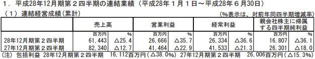 GungHo半年销售额39.4亿元 整体成减收减益状态