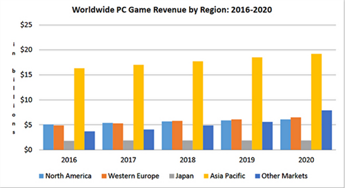 DFC:去年全球PC游戏收入300亿美元 2020年将增长到420亿美元